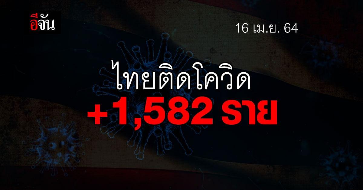 โควิดวันนี้ ศบค. รายงาน ไทยติดโควิด เพิ่ม 1,582 ราย