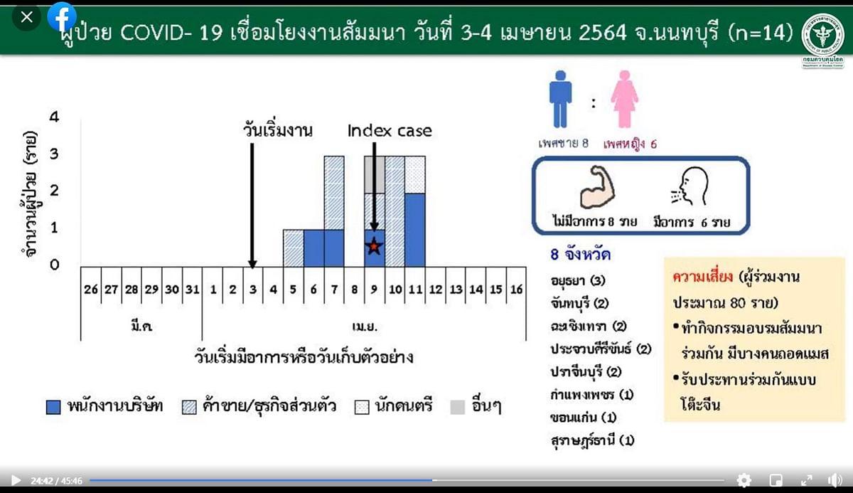 ผู้ป่วย เชื่อมโยงงานสัมมนา นนทบุรี