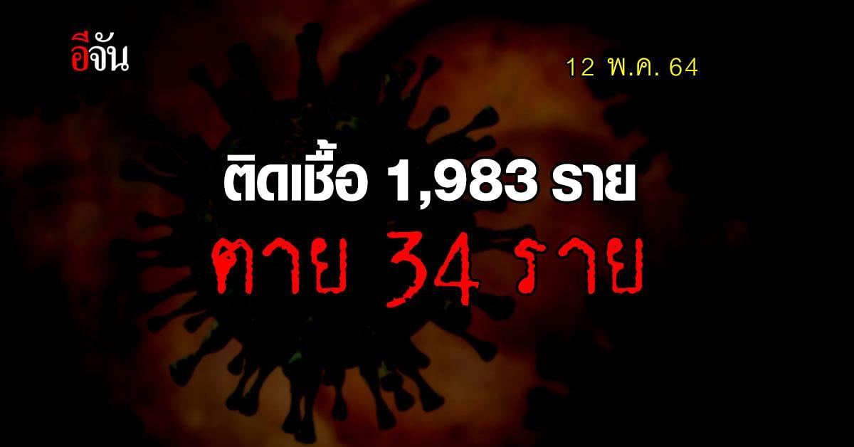 ไทยยังน่าห่วง! ติดเชื้อโควิด เพิ่ม 1,983 ราย ตาย 34 ราย
