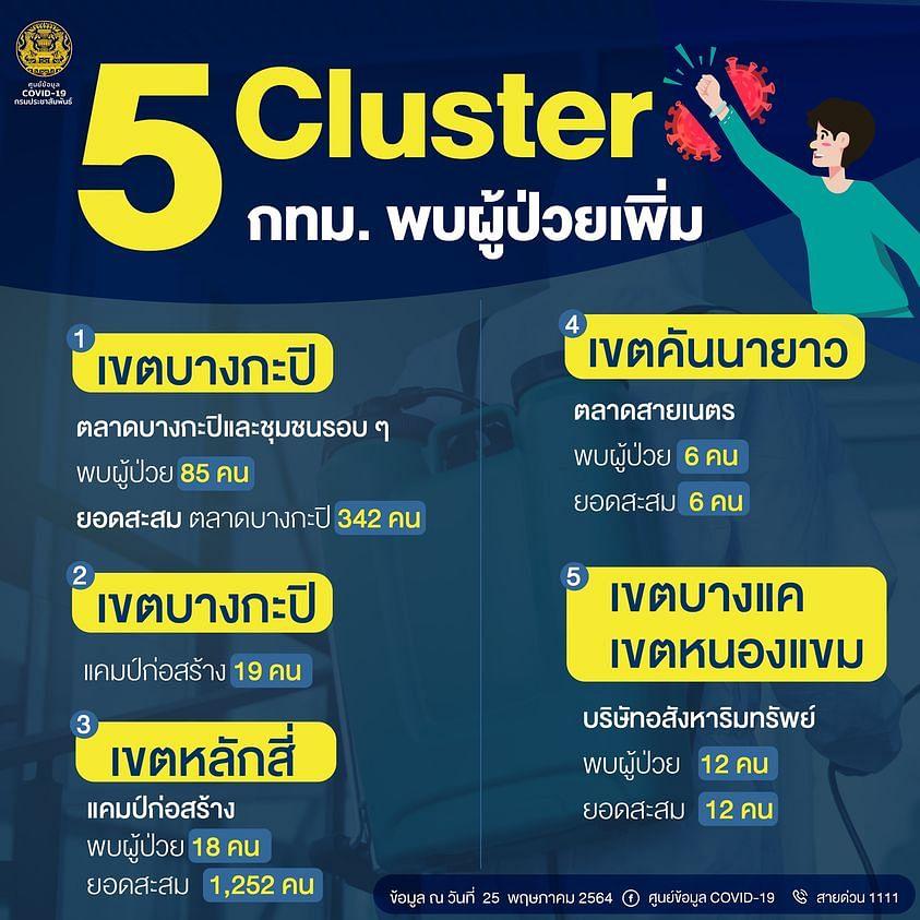 5 คลัสเตอร์ กทม. พบผู้ป่วยเพิ่ม ข้อมูลวันที่ 25 พฤษภาคม 2564