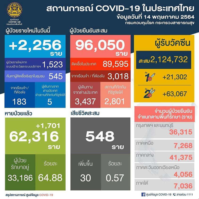 สถานการณ์โควิด-19 วันที่ 14 พฤษภาคม 2564ภาพ Facebook : ศูนย์ข้อมูล COVID-19