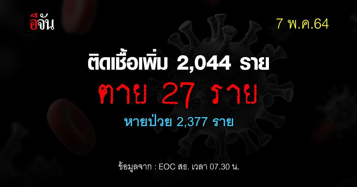 ยอดโควิดวันนี้ ไทยติดเชื้อเพิ่ม 2,044 ราย ตาย 27 ราย