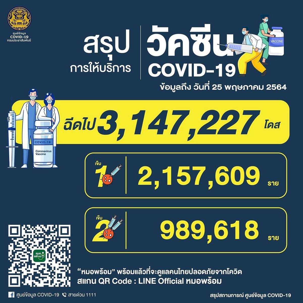 สรุปการให้บริการ วัคซีน COVID-19 ข้อมูลถึงวันที่ 25 พฤษภาคม 2564