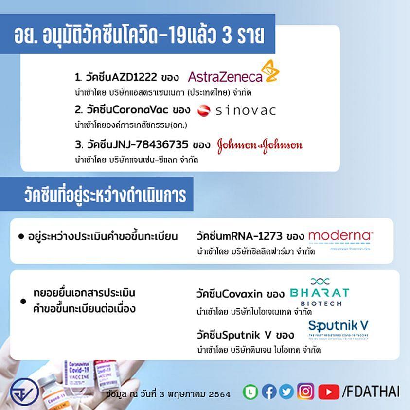 ข้อมูลการอนุมัติวัคซีนโควิด-19 ในประเทศไทย