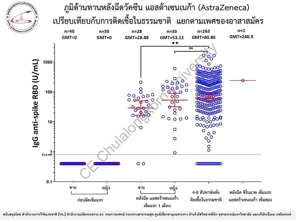 ภูมิต้านทานหลังฉีดวัคซีนโควิด แอสตราเซเนกา (AstraZeneca)