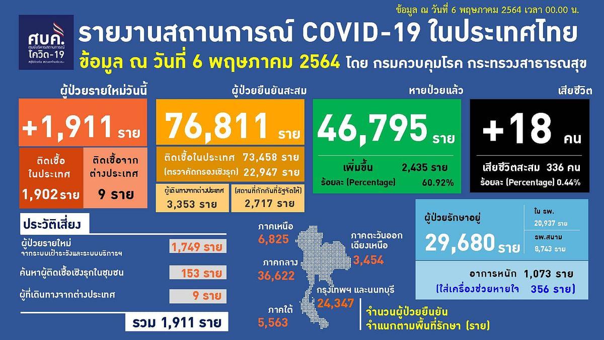 รายงานสถานการณ์โควิด-19 ในประเทศไทยภาพ Facebook : ศูนย์ข้อมูล COVID-19