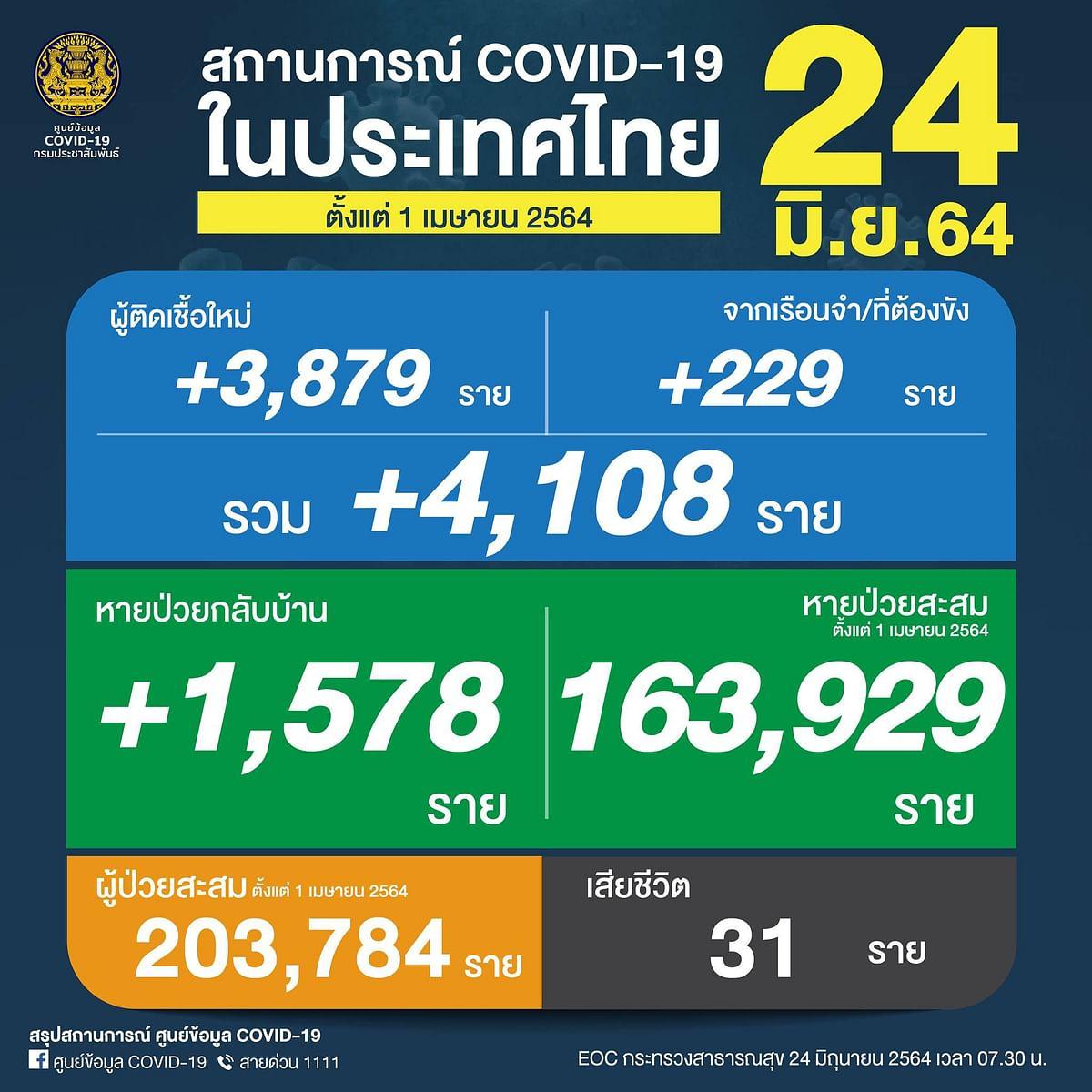สถานการณ์ COVID-19 ในประเทศไทย