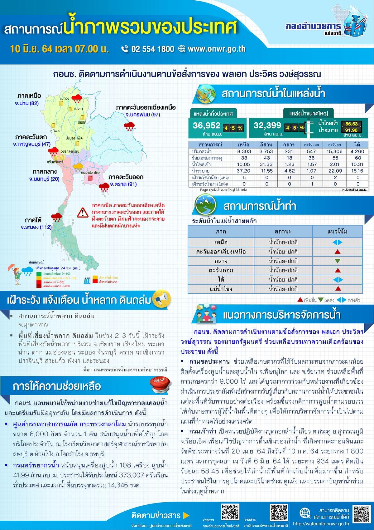 สถานการณ์น้ำภาพรวมของประเทศ 10 มิถุนายน 2564