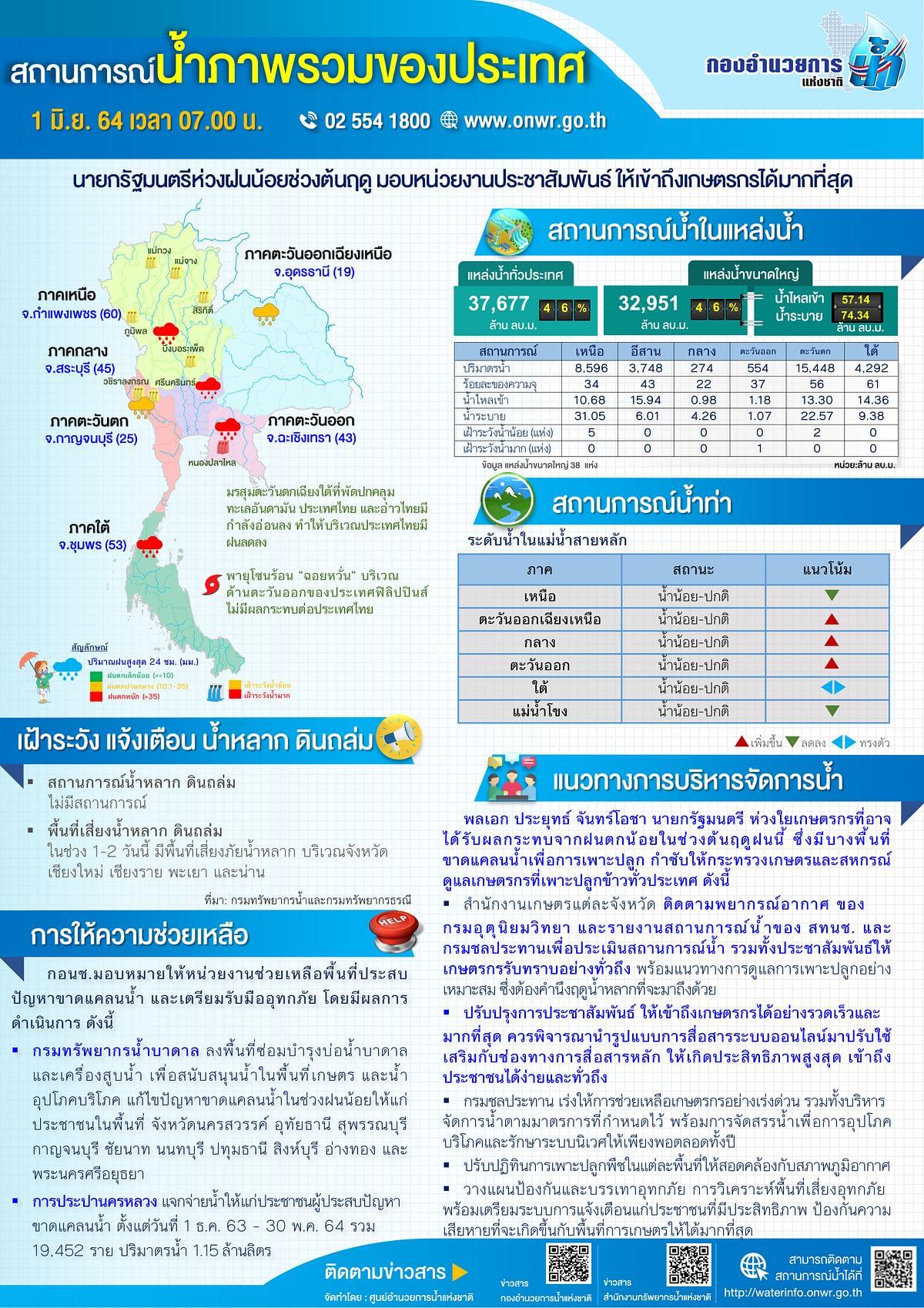 สถานการณ์น้ำภาพรวมของประเทศ 1 มิถุนายน 2564