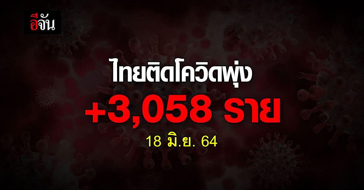 โควิดวันนี้ ศบค. รายงาน ยอดติดเชื้อ ไทยติดโควิด 3,058 ราย ตาย 22 ราย