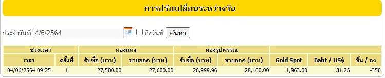 ราคาทองประจำวันที่ 4 มิถุนายน 2564