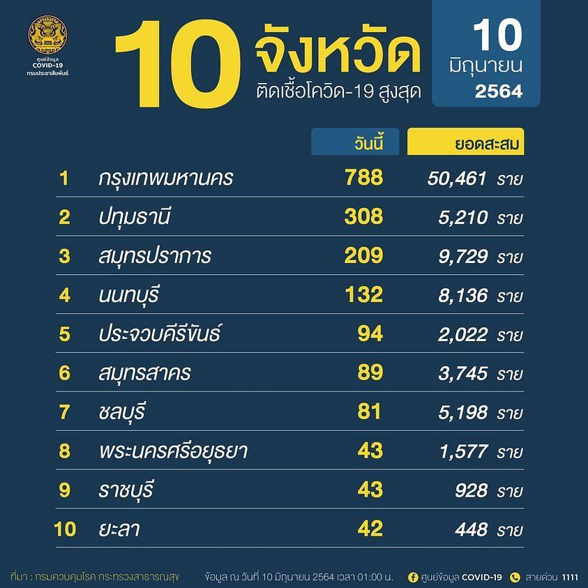 10 จังหวัด ติดเชื้อโควิด สูงสุด