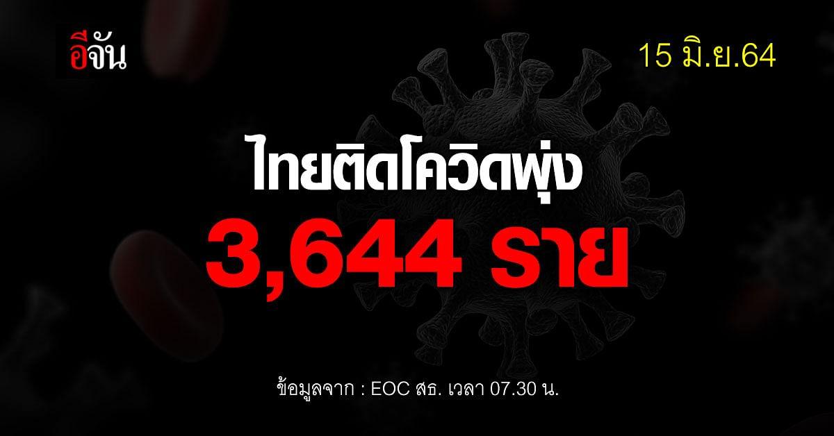 ยอดผู้ป่วย โควิดวันนี้ ข่าวเศร้า ยอดติดเชื้อ พุ่งอีก 3,644 ราย ตาย 44 ราย