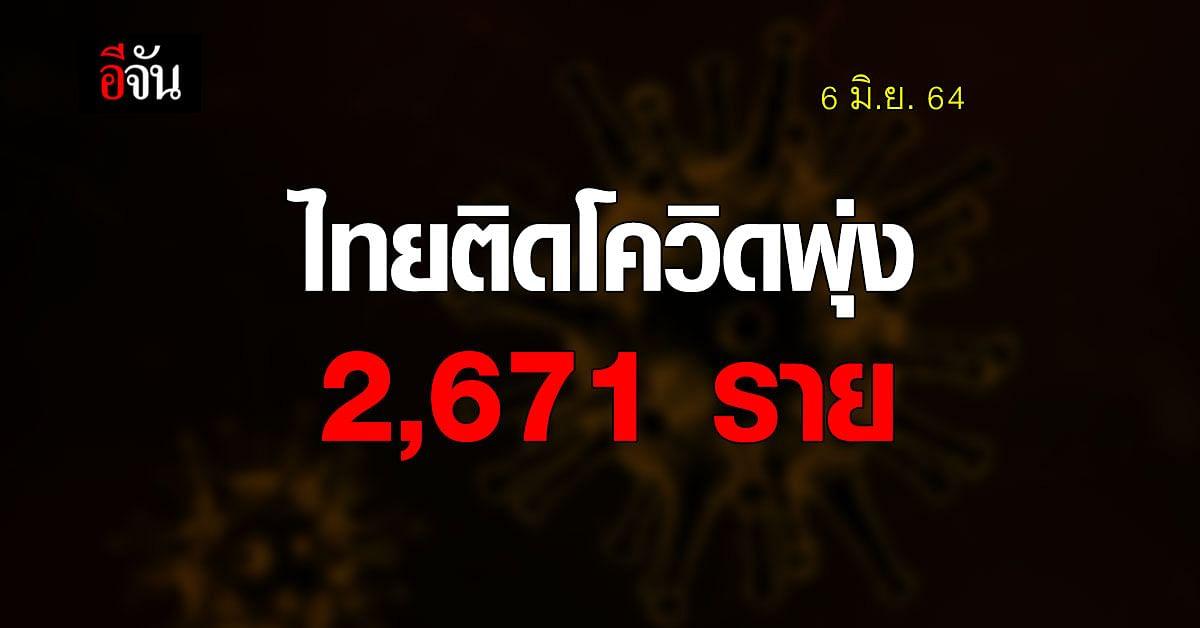 โควิดวันนี้ ศบค. รายงาน ยอดติดเชื้อในไทยเพิ่ม 2,671 ราย ตาย 23 ราย