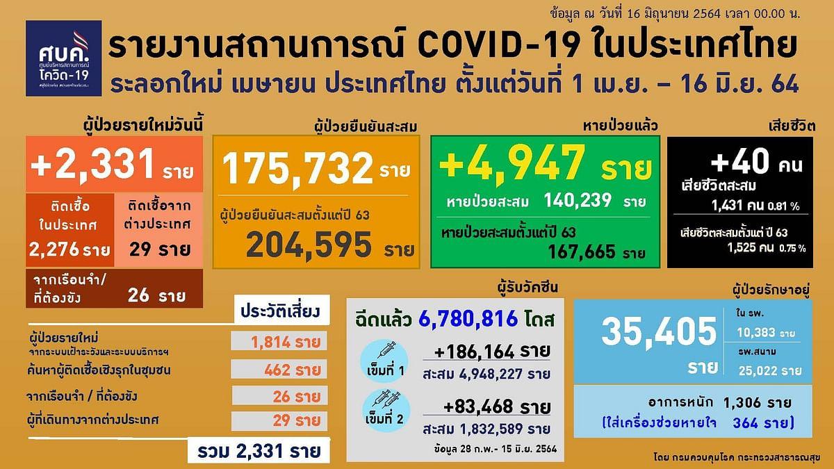 รายงานสถาการณ์ COVID-19 ในประเทศไทย