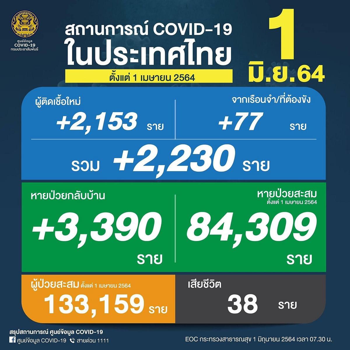 อัพเดทสถานการณ์การติดเชื้อโควิด-19 ในประเทศไทย วันที่ มิ.ย.64