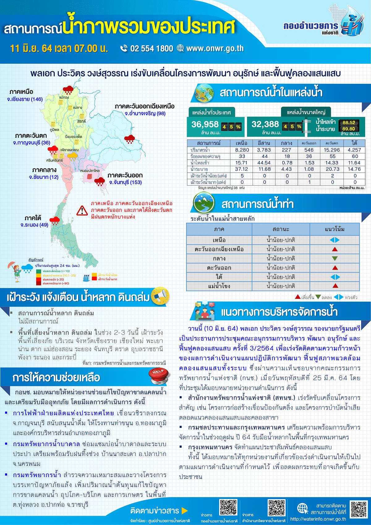 สถานการณ์น้ำภาพรวมของประเทศ 11 มิถุนายน 2564