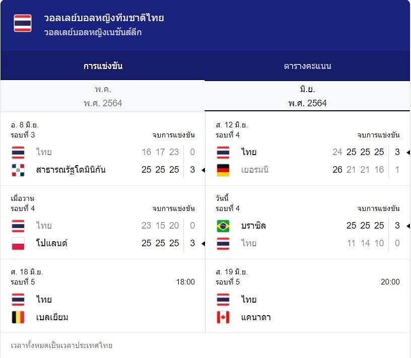 ตารางการแข่งขันของทีมชาติไทย