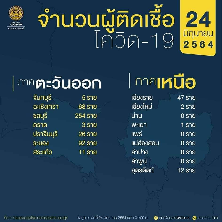 จำนวนผู้ติดเชื้อโควิด-19 วันที่ 24 มิถุนายน 2564