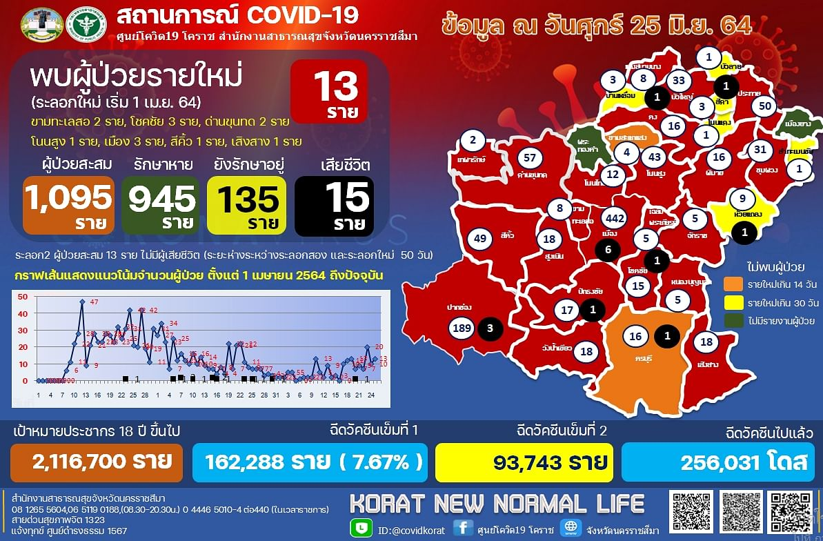 สถานการณ์ COVID-19 วันที่ 25 มิถุนายน 2564