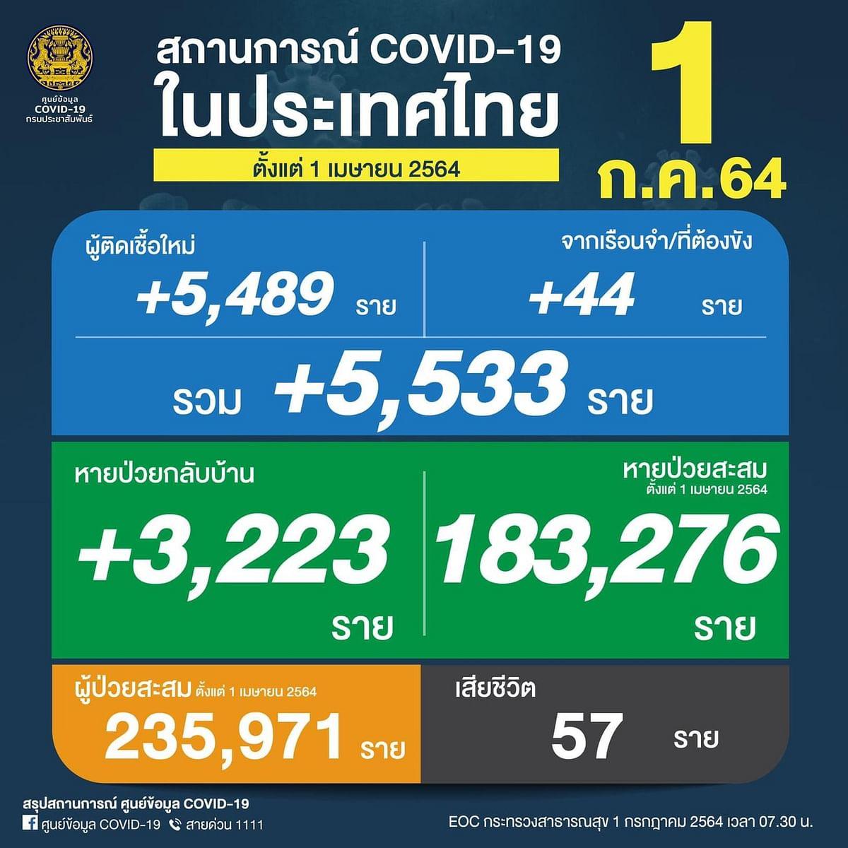 สถานการณ์ COVID-19 ในประเทศไทย วันที่ 1 กรกฏาคม 2564