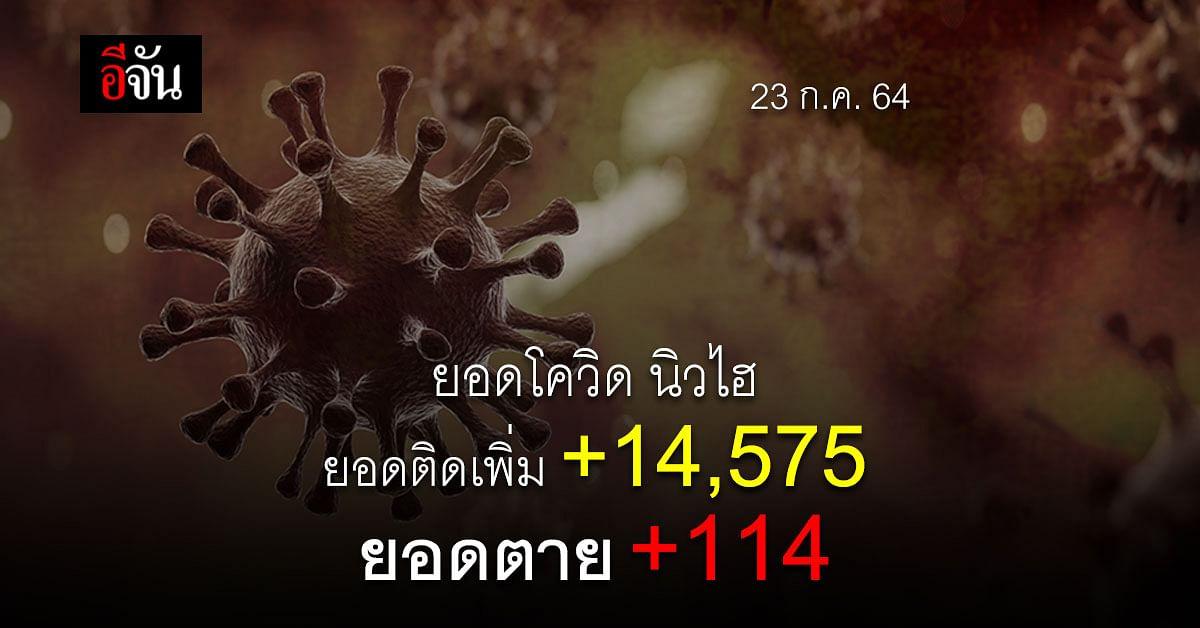 ศบค. เผย ยอดโควิดวันนี้ ติดเพิ่ม 14,575  ตายเพิ่ม 114