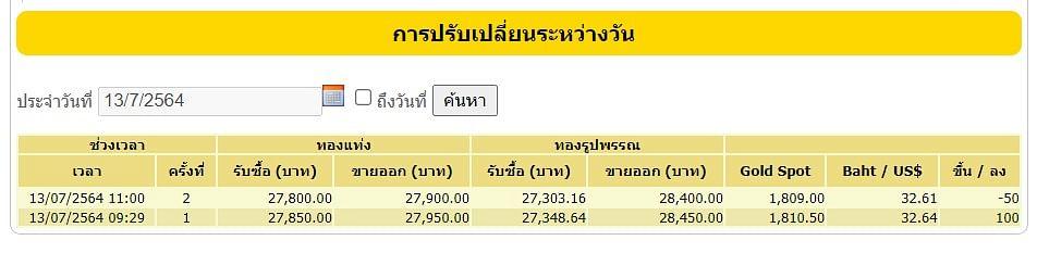 ราคาทอง วันที่ 13 กรกฎาคม 2564