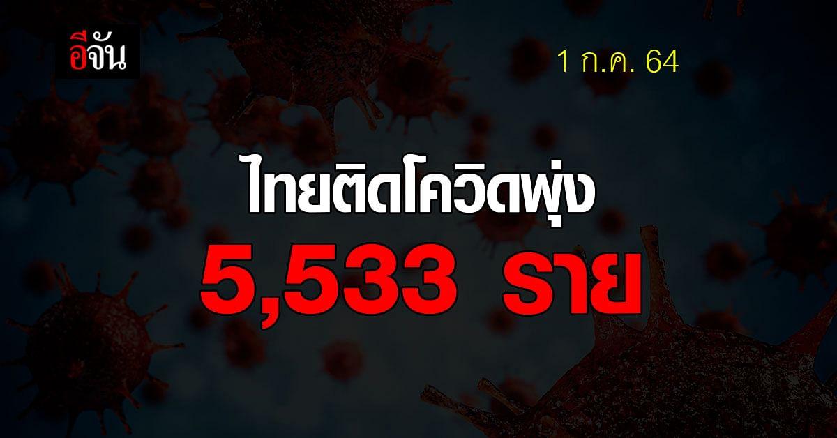 โควิดวันนี้ ศบค. รายงาน ยอดติดเชื้อ ไทยติดโควิด 5,533 ราย ตาย 57 ราย