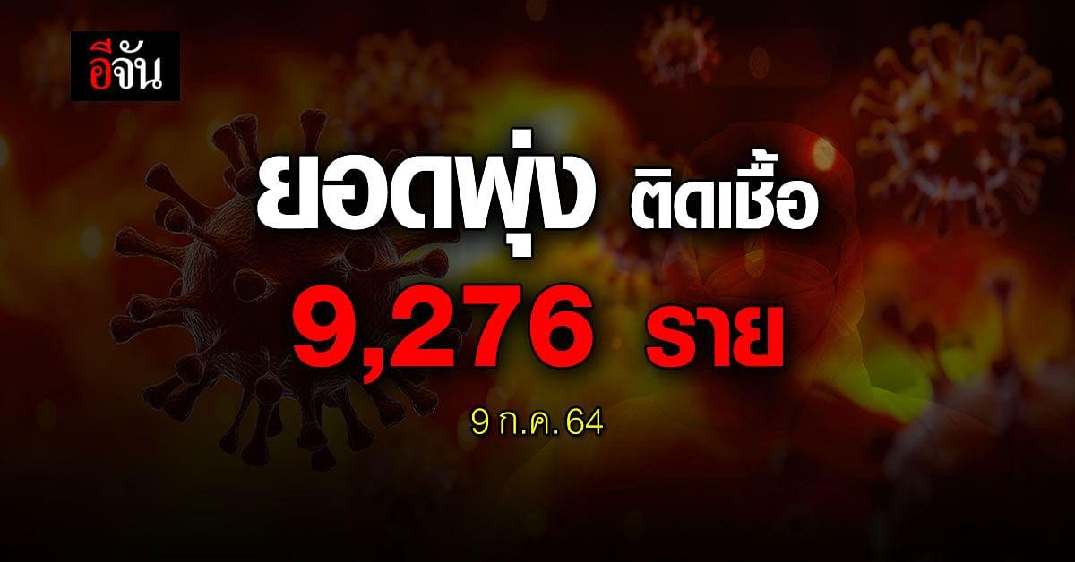 พุ่งกระฉูด! ติดเชื้อ 9,276 ราย ตาย 72 ราย