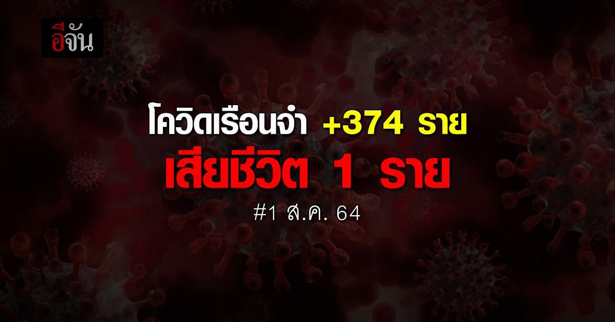 กรมราชทัณฑ์ เผย พบผู้ติดเชื้อรายใหม่ +374 ราย เสียชีวิต 1 ราย