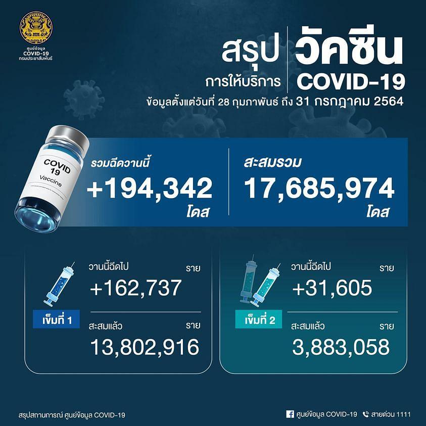 ยอดฉีดวัคซีนโควิด-19 วันที่ 31 กรกฎาคม 2564