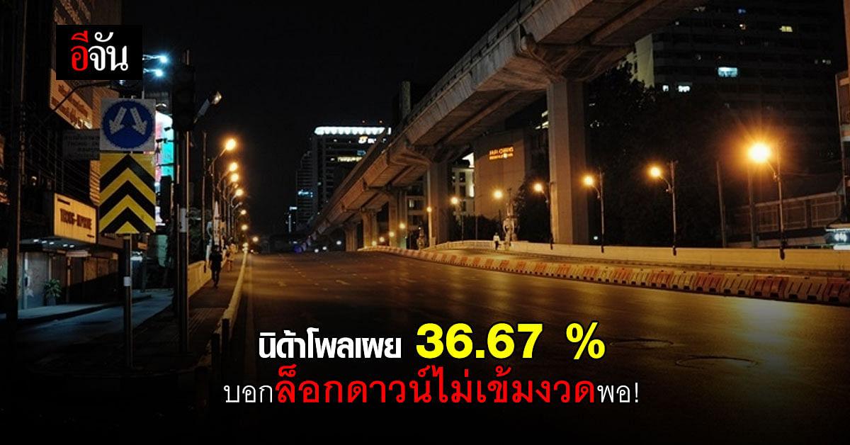 นิด้าโพลเผยผลสำรวจ ประสิทธิภาพการล็อกดาวน์ คุมโควิด 36.67 % ยังไม่พอใจ