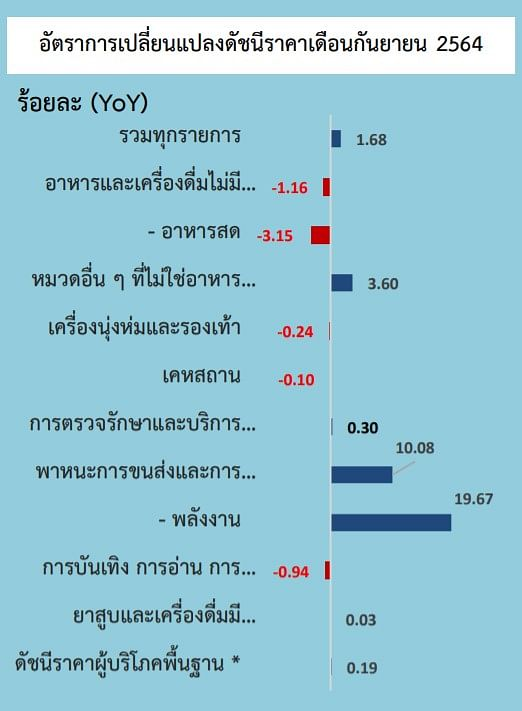 อัตราการเปลี่ยนแปลงดัชนีราคา เดือนกันยายน 2564