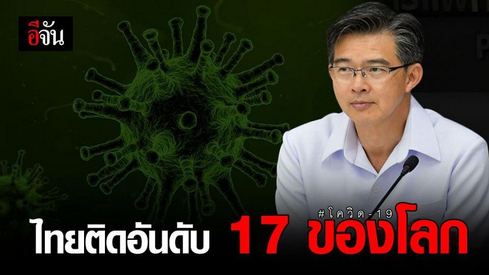 สธ.เผยสถานการณ์ไวรัสโควิด-19 ไทยติดอันดับ 17 ของโลก