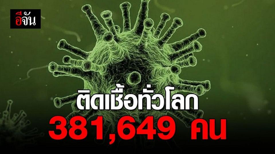 อัพเดตแบบเรียลไทม์ คนติดเชื้อโควิด-19 ทั่วโลก 381,649 คน ตายกว่า 16,558 ราย