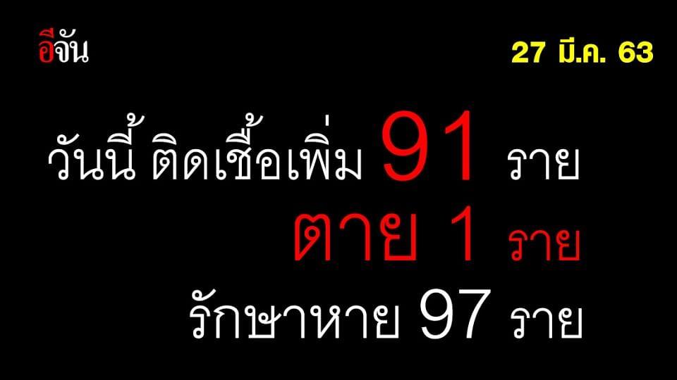 สธ.เเถลง ไทยพบผู้ติดเชื้อเพิ่ม 91 ราย เสียชีวิต 1 ราย