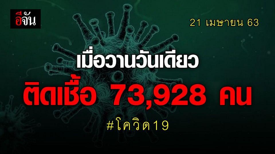 ผู้ติดเชื้อโควิด-19 ทั่วโลก 2,481,287คน เมื่อวานวันเดียวติดพุ่ง 73,928  คน