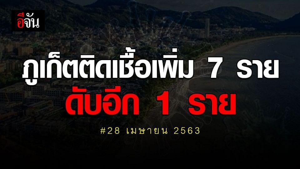 สสจ.ภูเก็ต เผย 28 เม.ย. 63 พบผู้ติดเชื้อเพิ่ม 7 ราย ดับเซ่นโควิดอีก 1 ราย