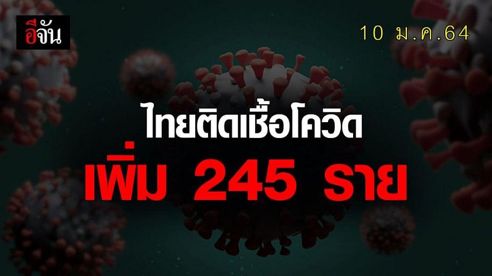 ศบค.แถลง ยอดโควิดวันนี้พุ่ง 245 ราย ข่าวดีหายป่วยเพิ่ม 882 ราย!
