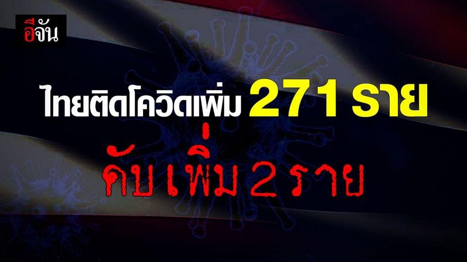 ไทยพบ ผู้ติดเชื้อเพิ่ม 271 ราย ดับเซ่นโควิด 2 ราย!