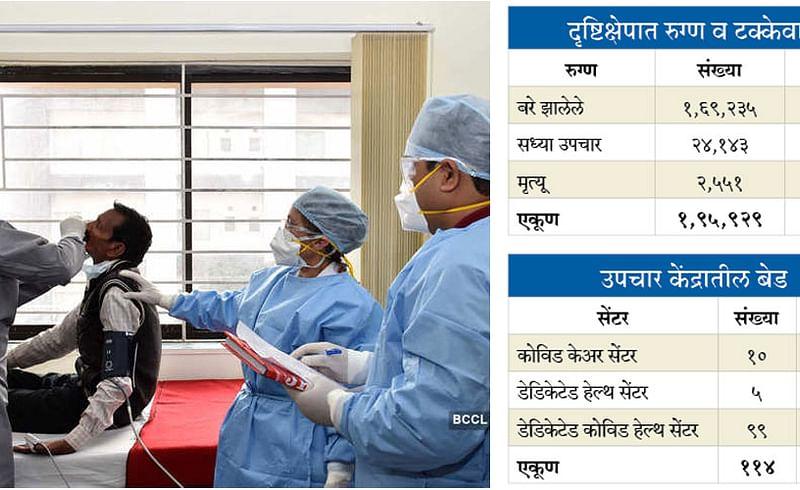 Coronavirus Free Patients