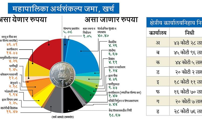 Municipal-Budget