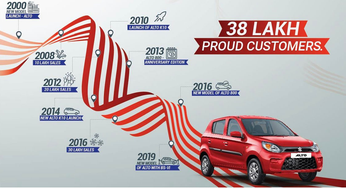 Maruti Suzuki celebrate 15 years of the Alto