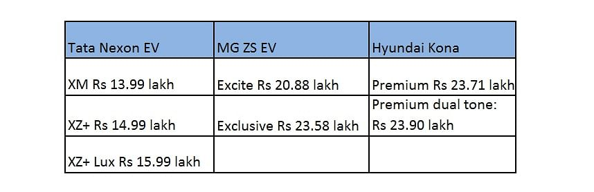 Tata Nexon EV vs Hyundai Kona Electric vs MG ZS EV: Electric SUV comparo