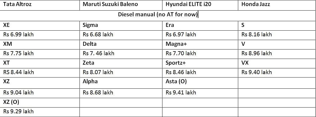 Tata Altroz vs Maruti Suzuki Baleno vs Elite i20 vs Honda Jazz
