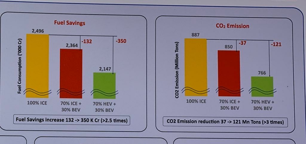 Fuel savings will go up by 2.5 times and CO2 will reduce by 3 times if IC engines move to hybrids