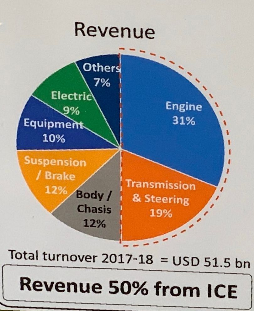 50% of revenue comes from the IC engine