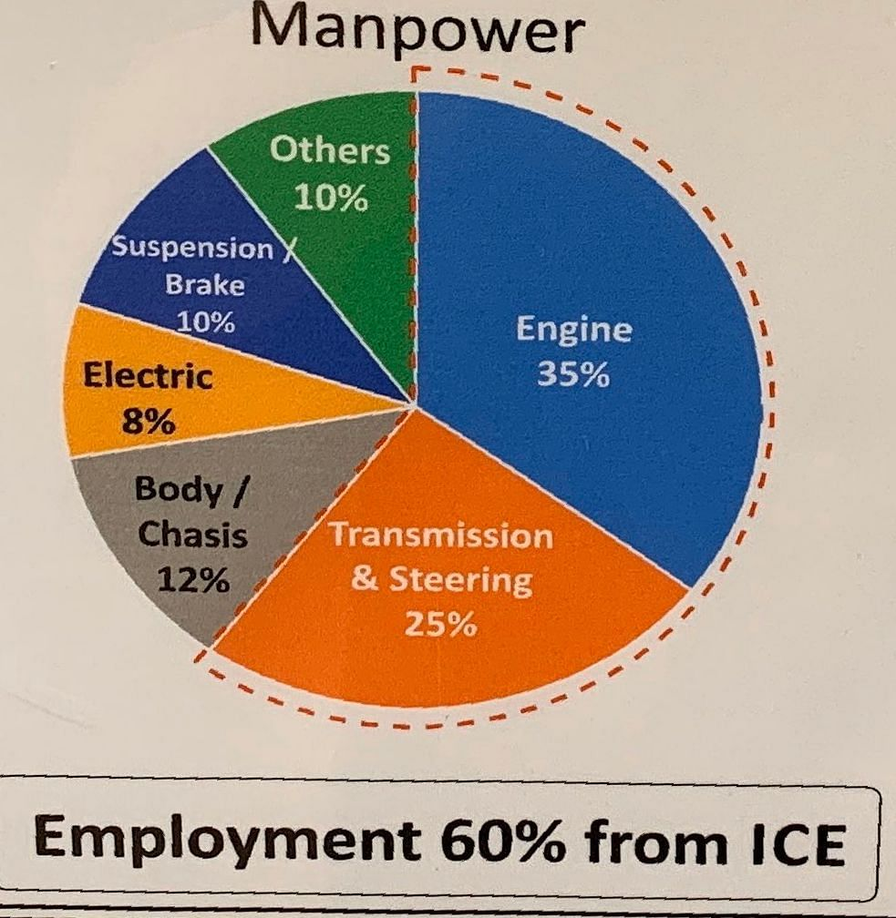 60% of manpower goes into the manufacture of engines and transmissions