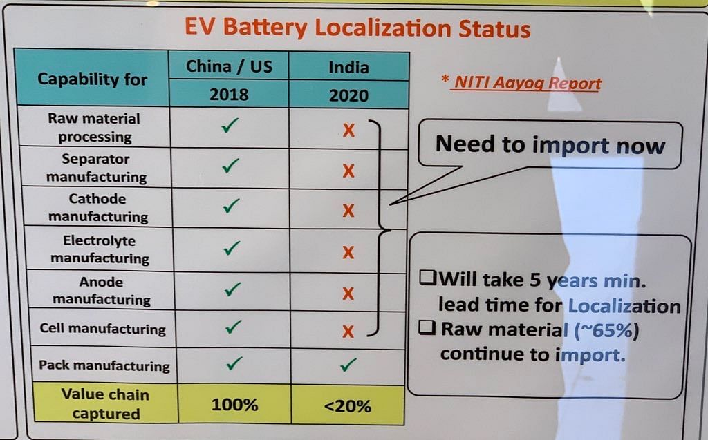 India does not have the raw materials required for EVs, nor the localisation of electric vehicle components