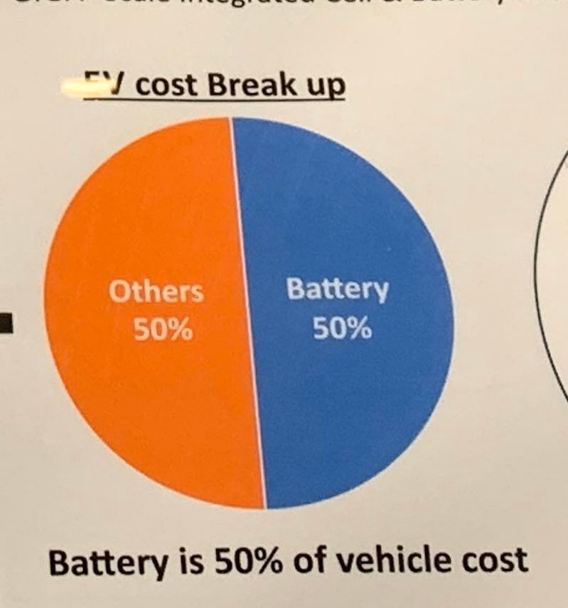 Batteries are 50% of EV cost